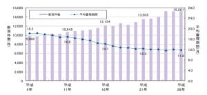 遺産分割調停件数推移